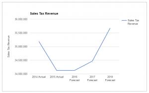 Sales-tax-trend